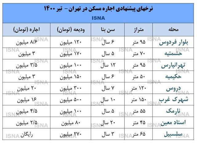 قیمتهای عجیب و غریب اجاره در تهران/ودیعهها صد میلیونی شد